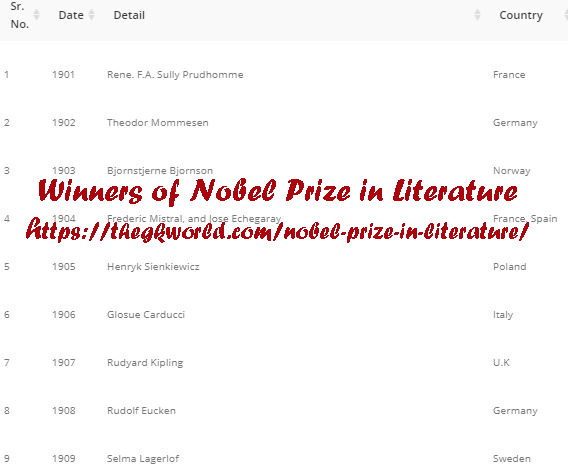 Winners of Nobel Prize in Literature thegkworld